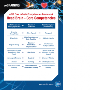 Head brain core competences